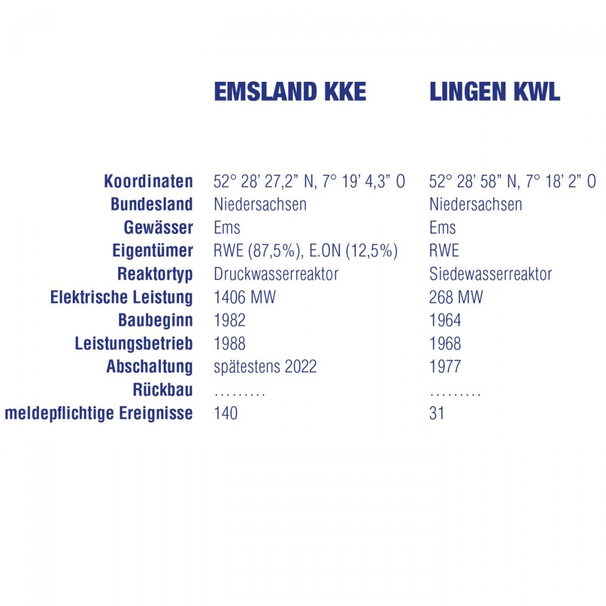 Emsland KKE / Lingen KWL