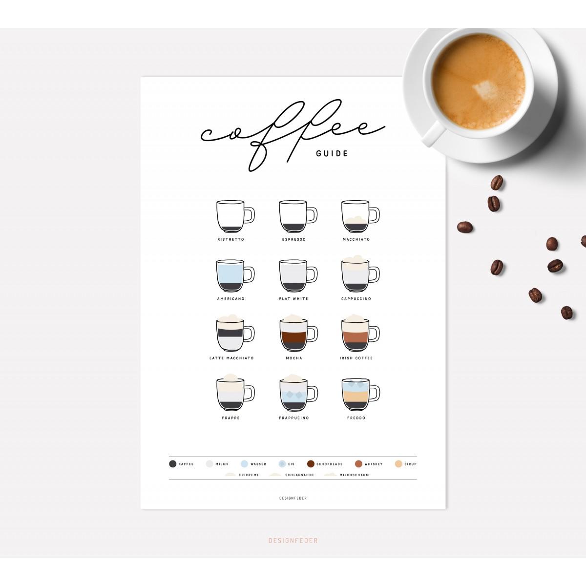 designfeder | Poster Coffee guide